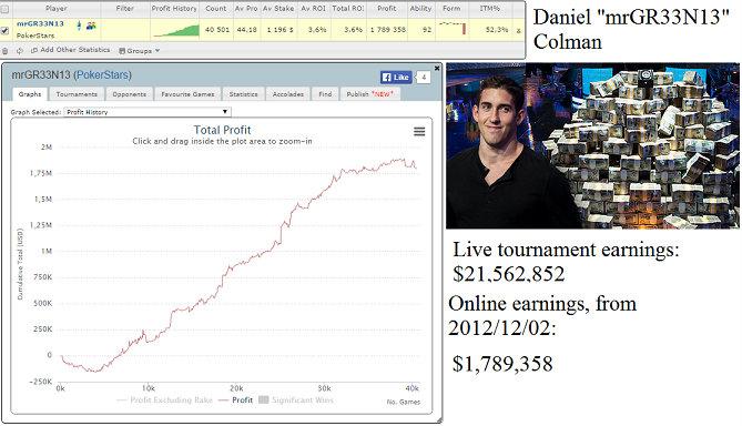 Resultados de Daniel Colman en los SNG hyper-turbo de PokerStars.com.