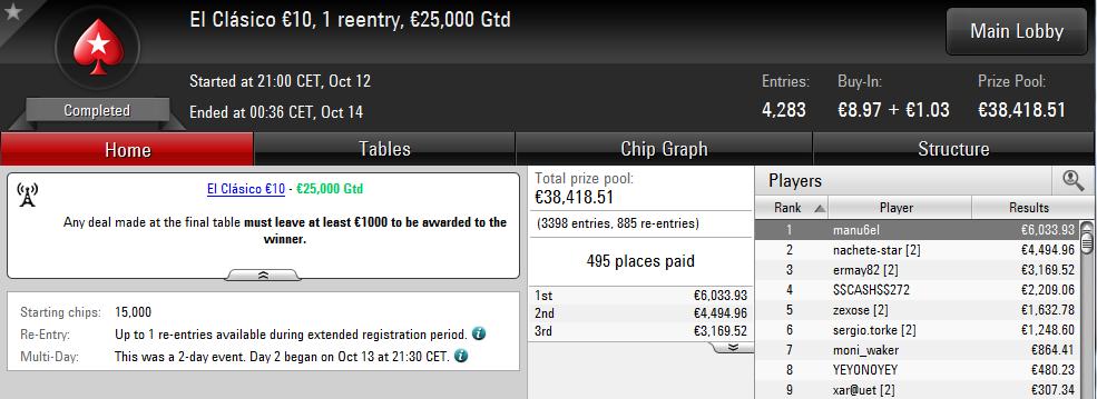 Triunfo de 'manu6el' en El Clásico 10€ de PokerStars.es.