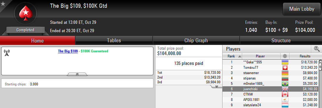 6.º lugar de Juanchiski en The Big $109 de PokerStars.com.