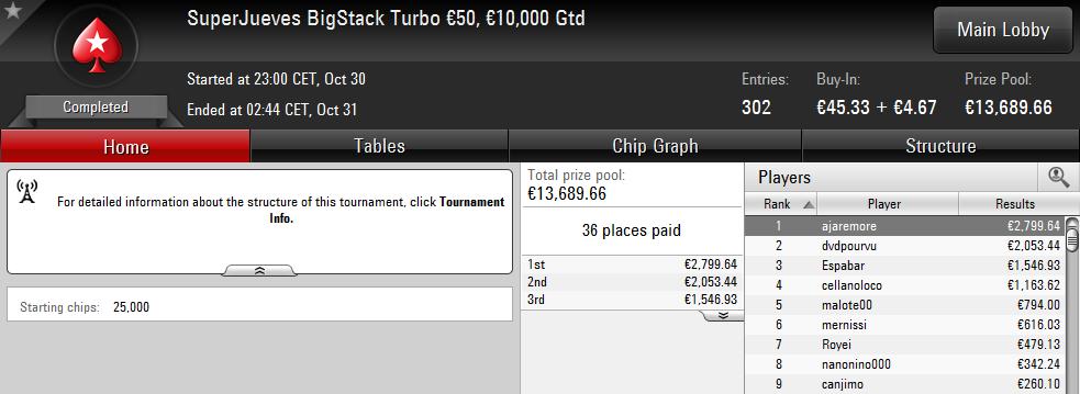 Victoria de 'ajaremore' en el SuperJueves BigStack Turbo 50€ de PokerStars.es.