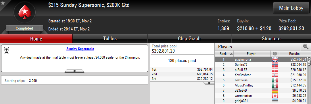 Triunfo de Sergi Reixach en el Sunday Supersonic de PokerStars.com.