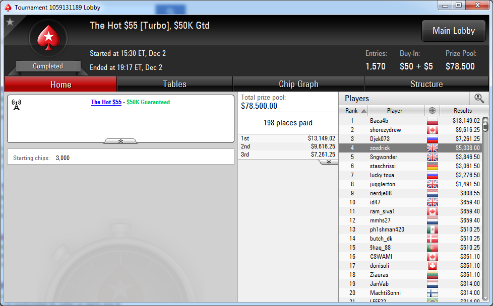 2.º posición de Miguel Riera en el $1.050 Super Tuesday, $400K Gtd. de PokerStars.com.