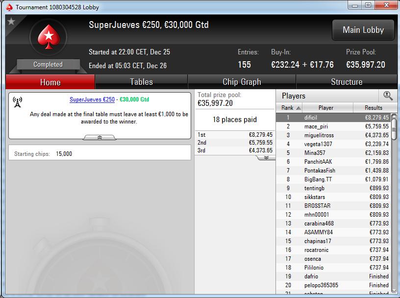 Victoria de dificil en el SuperJueves 250€ de PokerStars.es.
