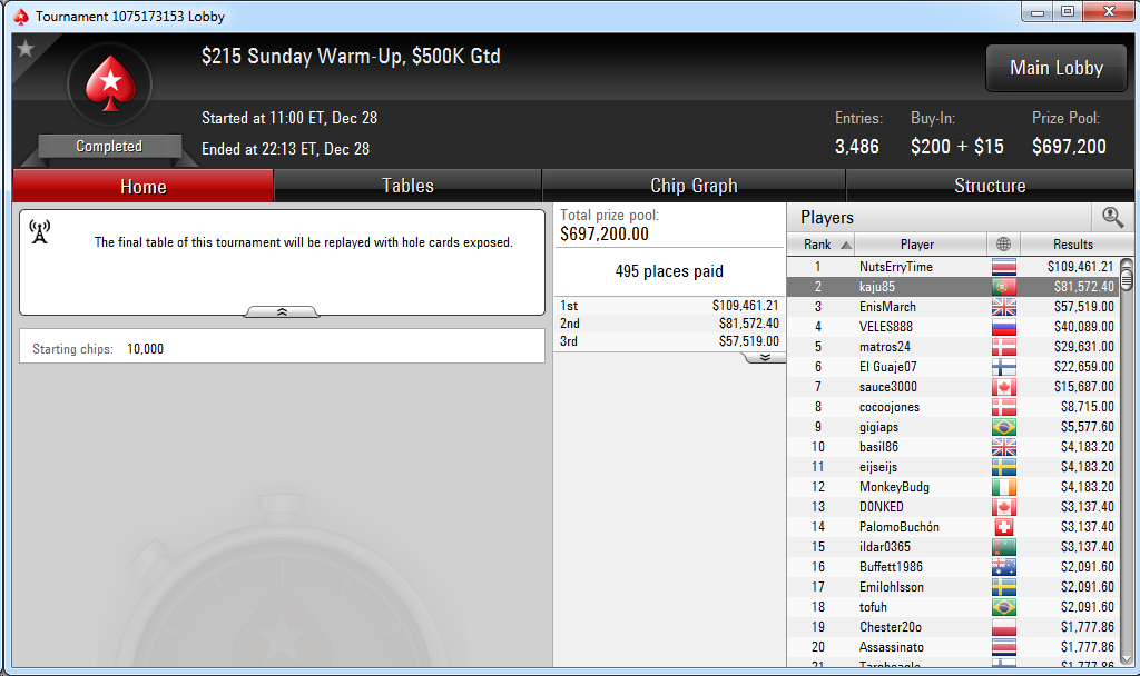 2.º puesto de Ka Kwan Lau en el $215 Sunday Warm-Up de PokerStars.com.
