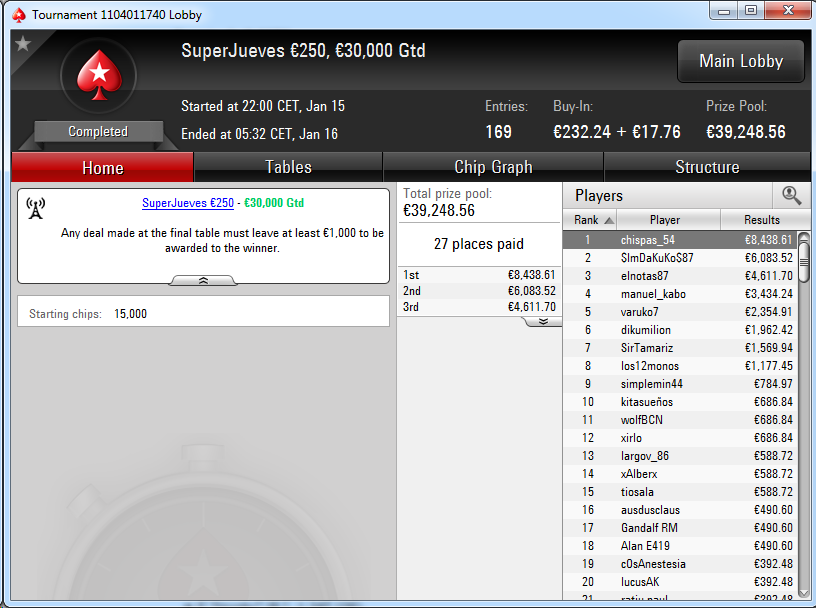 Victoria de chispas_54 en el SuperJueves 250€ de PokerStars.es.