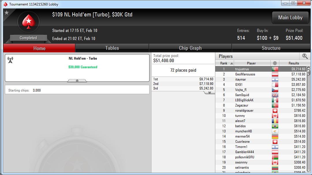 Victoria de Sergio Cabrera en el $109 NL Hold'em Turbo de PokerStars.com.