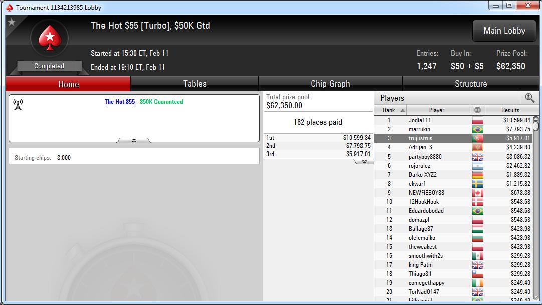 3.º lugar de Sergio Cabrera en The Hot $55 de PokerStars.com.