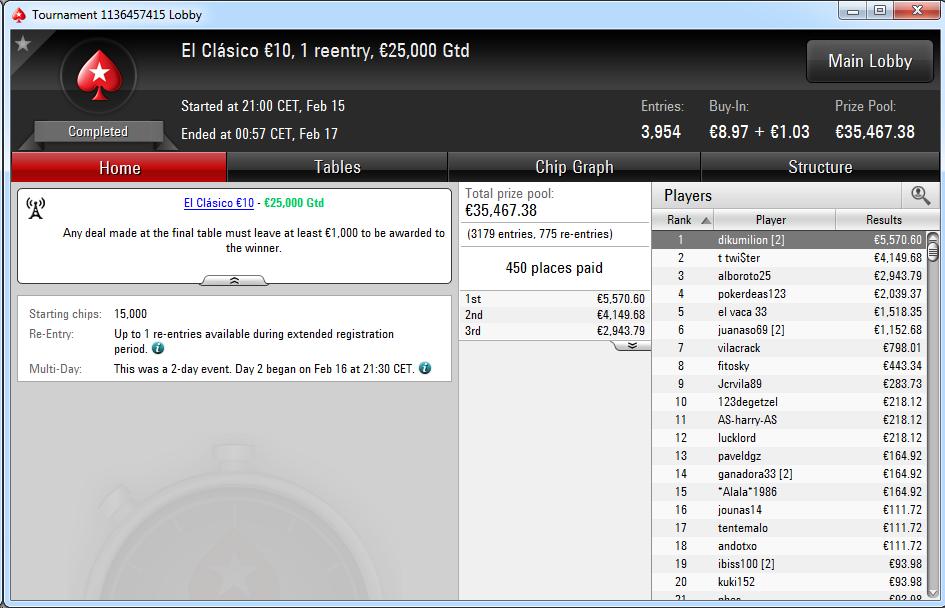 Triunfo de 'dikumilion' en El Clásico 10€ de PokerStars.es.