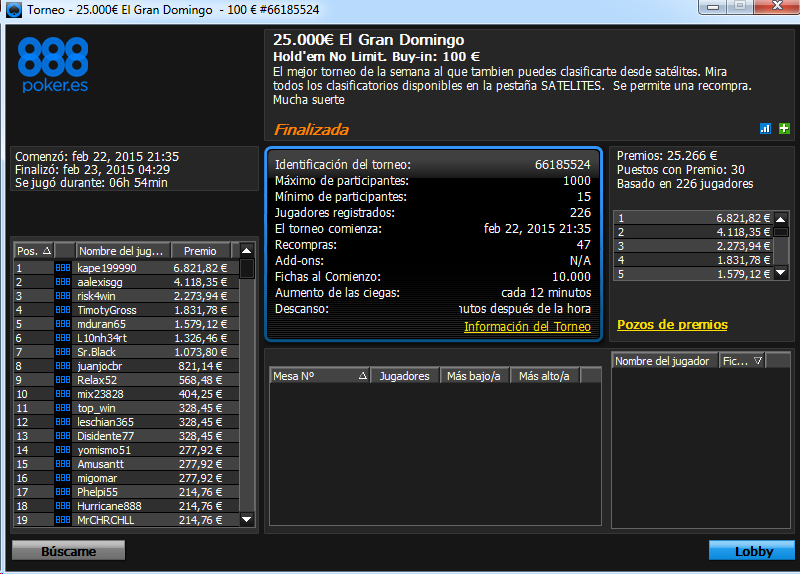 Victoria de 'kape199990' en 25.000€ SuperSeries El Gran Domingo de 888poker.es.