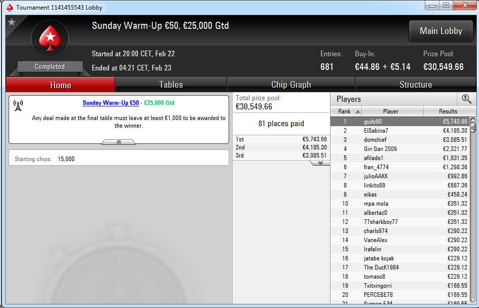 Victoria de gudy90 en el Sunday Warm-Up de PokerStars.es.