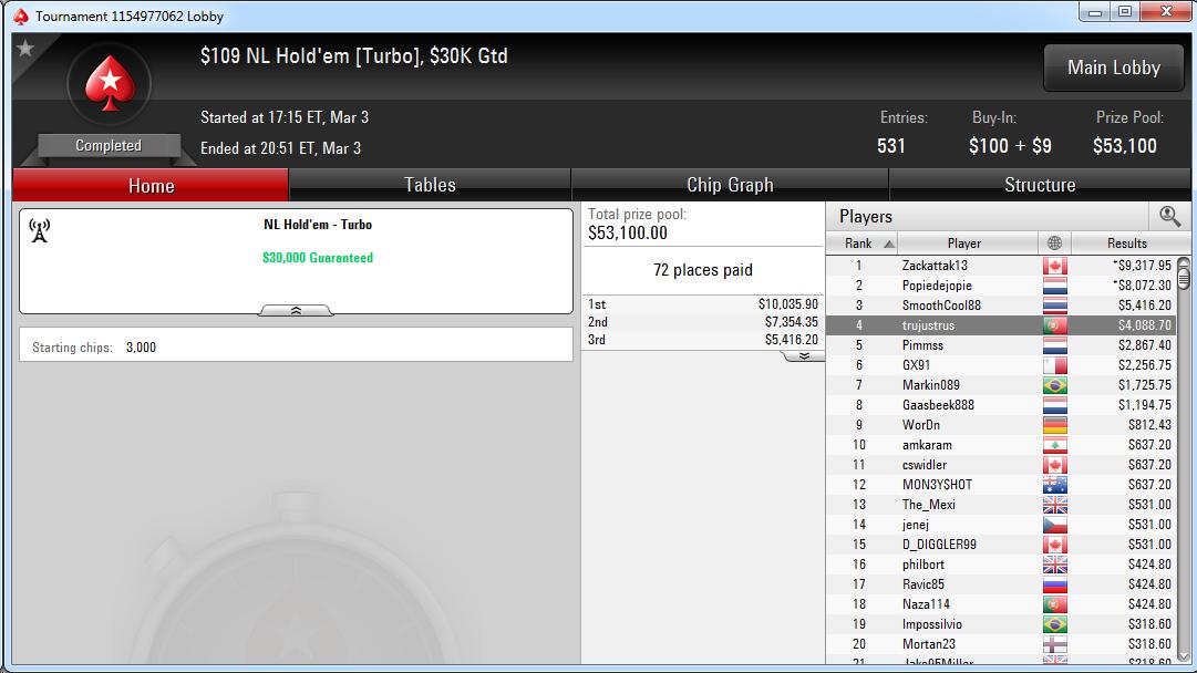 4.º lugar de Sergio Cabrera en el $109 NL Hold'em Turbo de PokerStars.com.