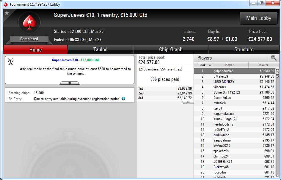 Victoria de 'golpeador945' en el SuperJueves 10€ de PokerStars.es.