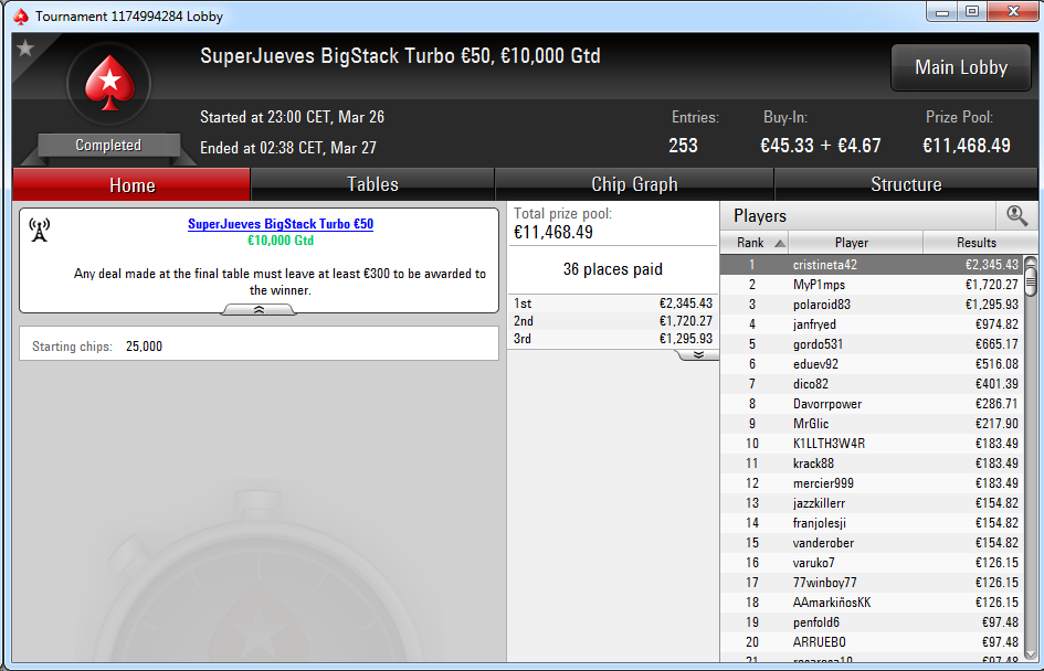 Victoria de cristineta42 en el SuperJueves BigStack Turbo 50€ de PokerStars.es.