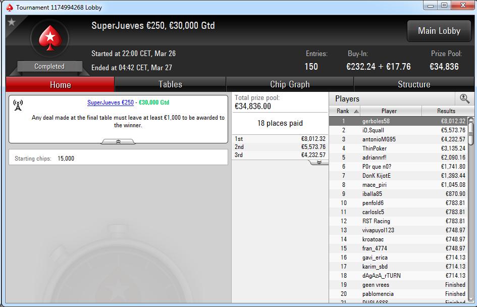 Victoria de gerboles58 en el SuperJueves 250€ de PokerStars.es.