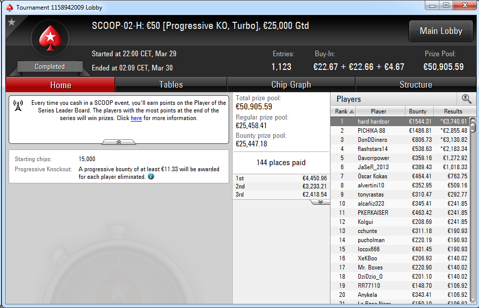 Victoria de 'hard hardcor' en el SCOOP-02-H de PokerStars.es.