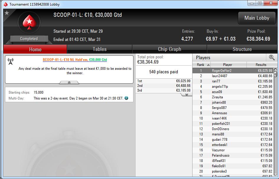Triunfo de 'RogerDeFlor2' en el SCOOP-01-L de PokerStars.es.