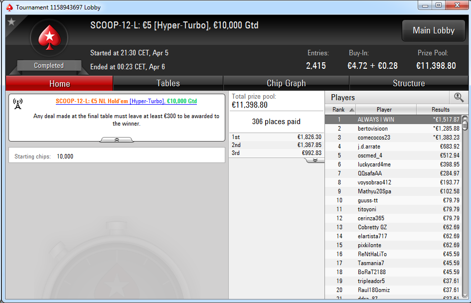 Victoria de Always I Win en el SCOOP-12-L de PokerStars.es.