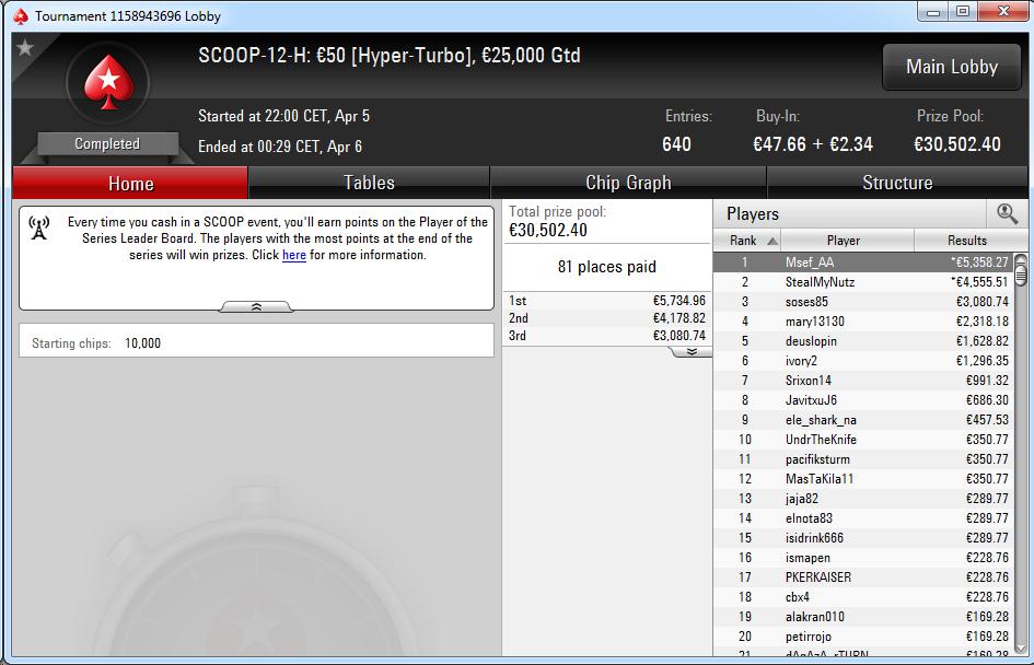 Victoria de Msef_AA en el SCOOP-12-H de PokerStars.es.