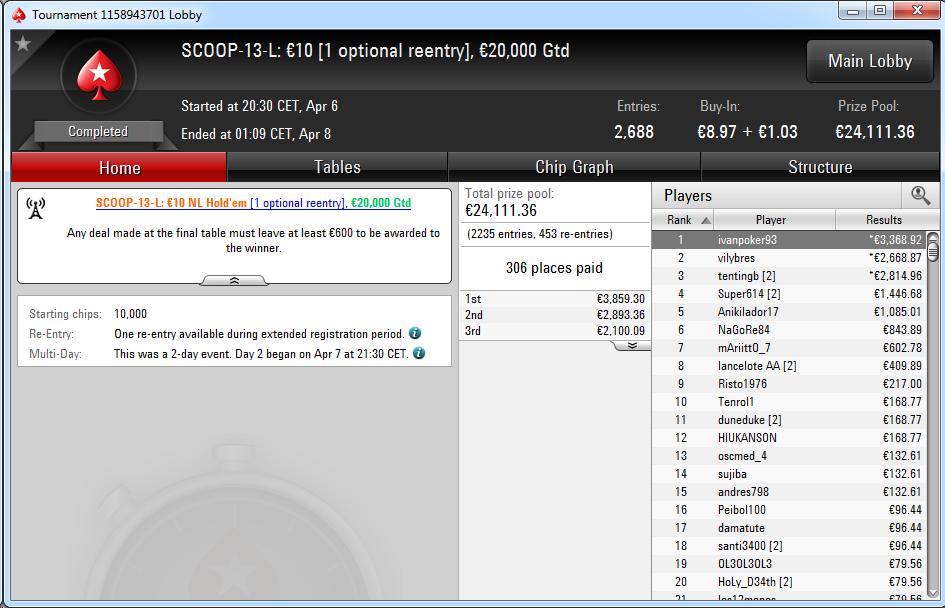 Triunfo de 'ivanpoker93' en el SCOOP-13-L de PokerStars.es.