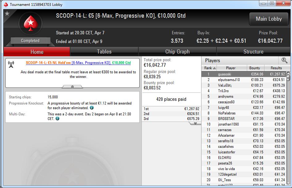 Triunfo de 'guasoski' en el SCOOP-14-L de PokerStars.es.