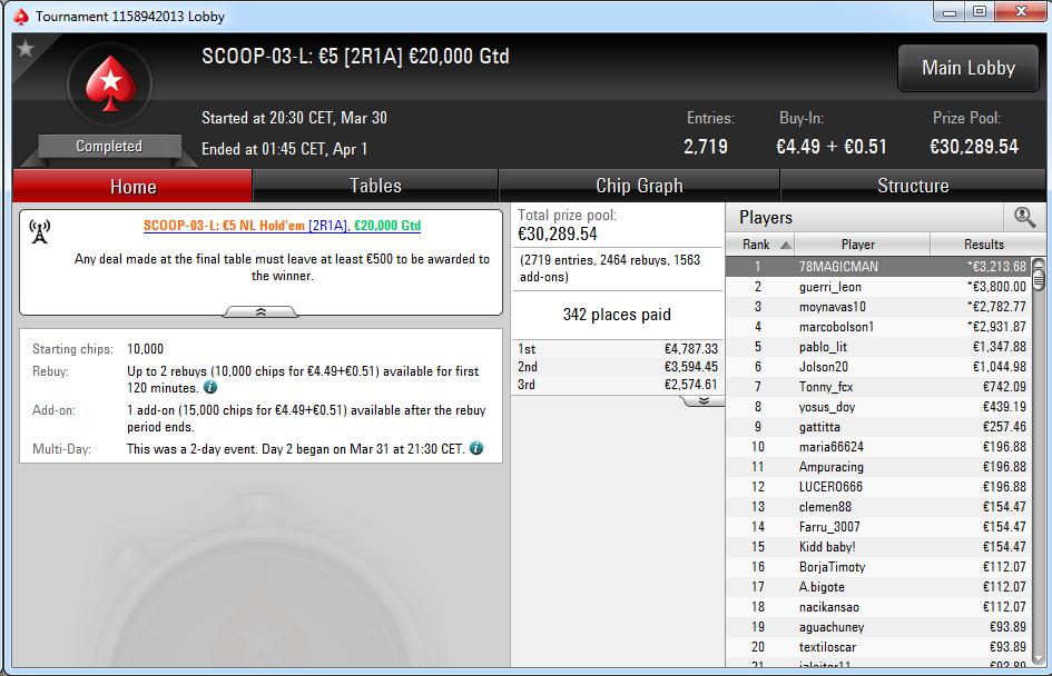 Triunfo de '78Magicman' en el SCOOP-03-L de PokerStars.es.