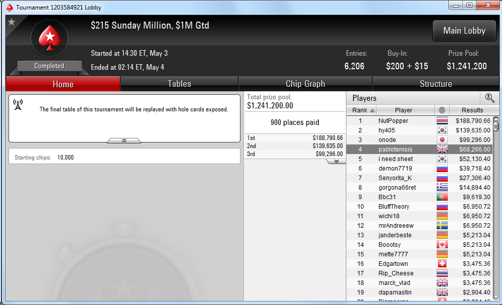 4.º lugar de pablotenisis en el Sunday Million de PokerStars.com