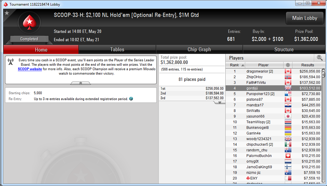 4.º lugar de Pablo Gordillo en el SCOOP-33-H: $2,100 NL Hold'em Optional Re-Entry de PokerStars.com.