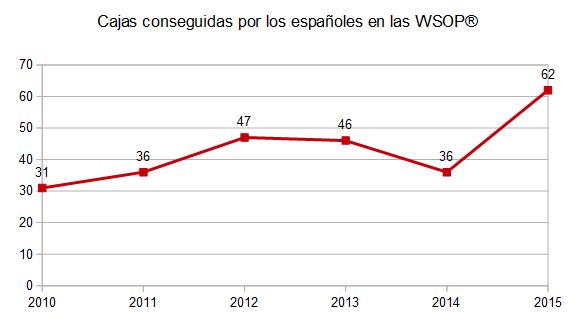 Gráfica de número de cajas conseguidas por los españoles.