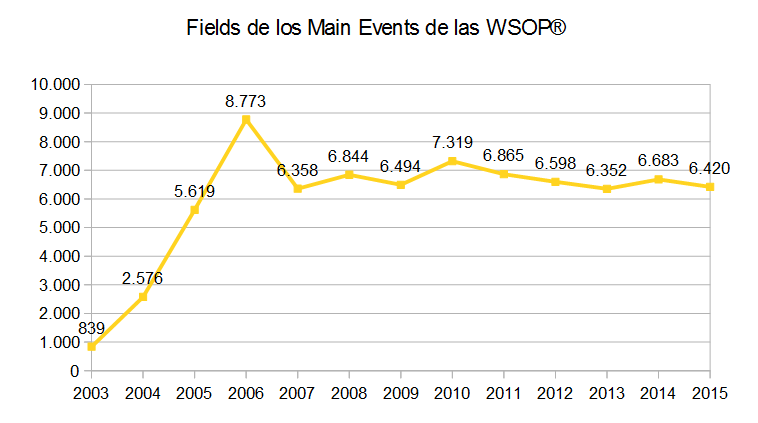 Gráfica de fields de Main Events.