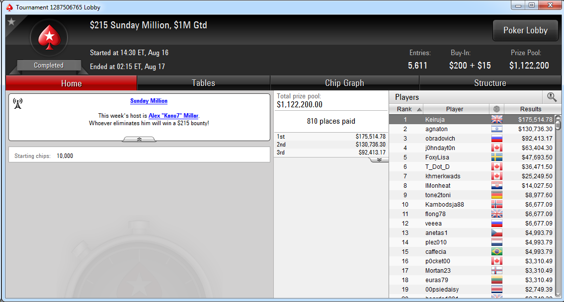 Keiruja ha ganado el Sunday Million de PokerStars.com.