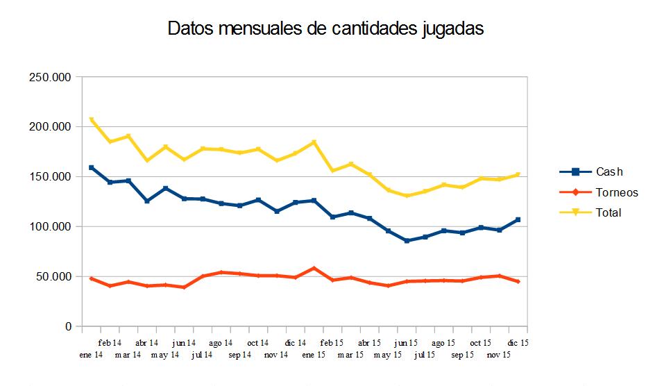 Gráfica de datos mensuales de cantidades jugadas.