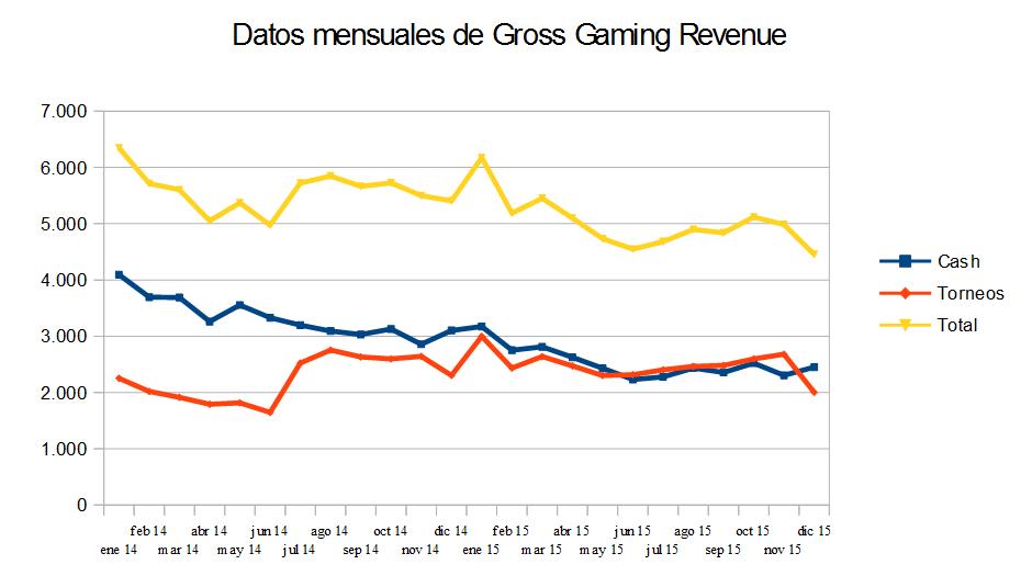 Gráfica de datos mensuales del GGR.
