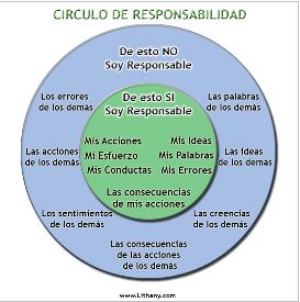 Círculo de responsabilidad