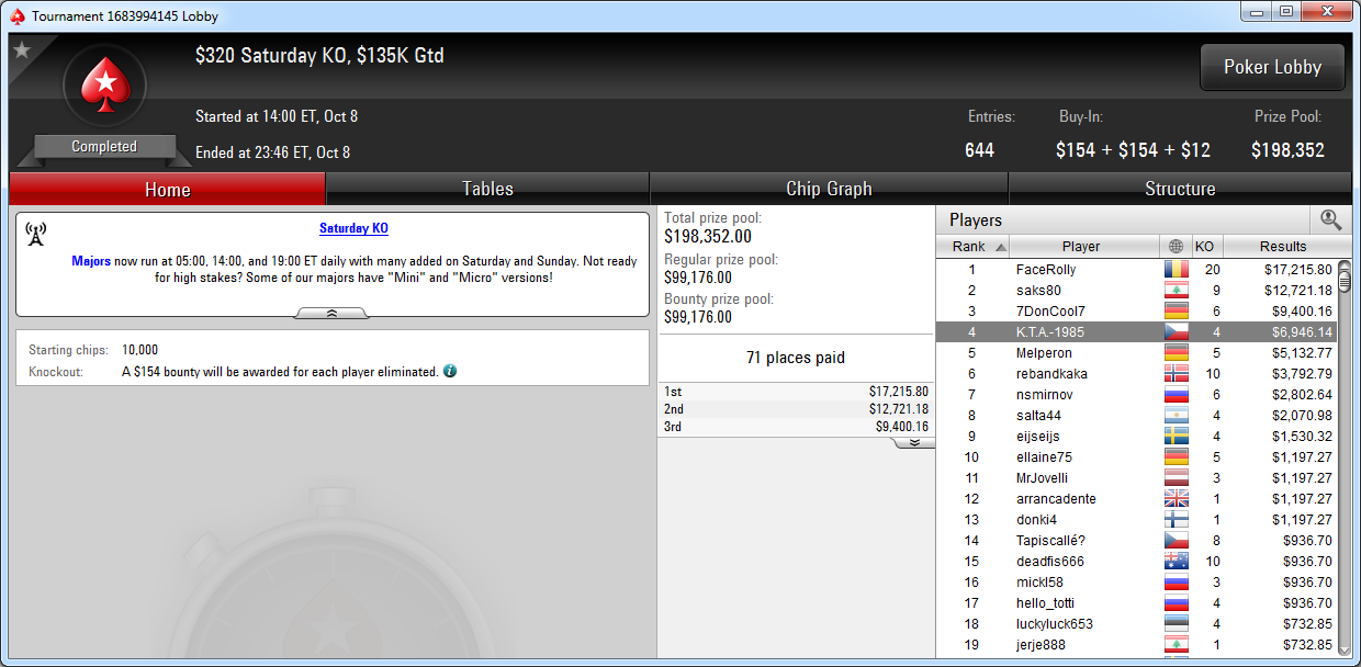 4.º puesto de K.T.A.-1985 en el Saturday KO de PokerStars.com