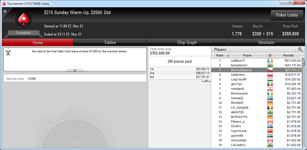 3.º puesto de MonkeyBausss en el Sunday Warm-Up de PokerStars.com.