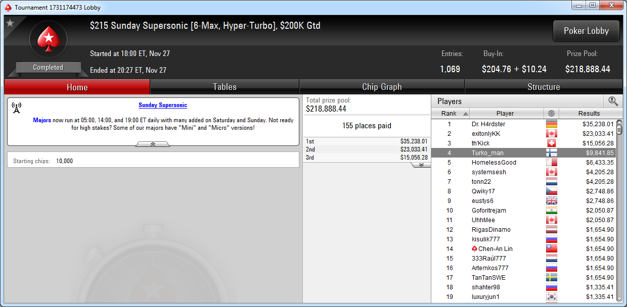 4.º puesto de Turko_man en el Sunday Supersonic de PokerStars.com.