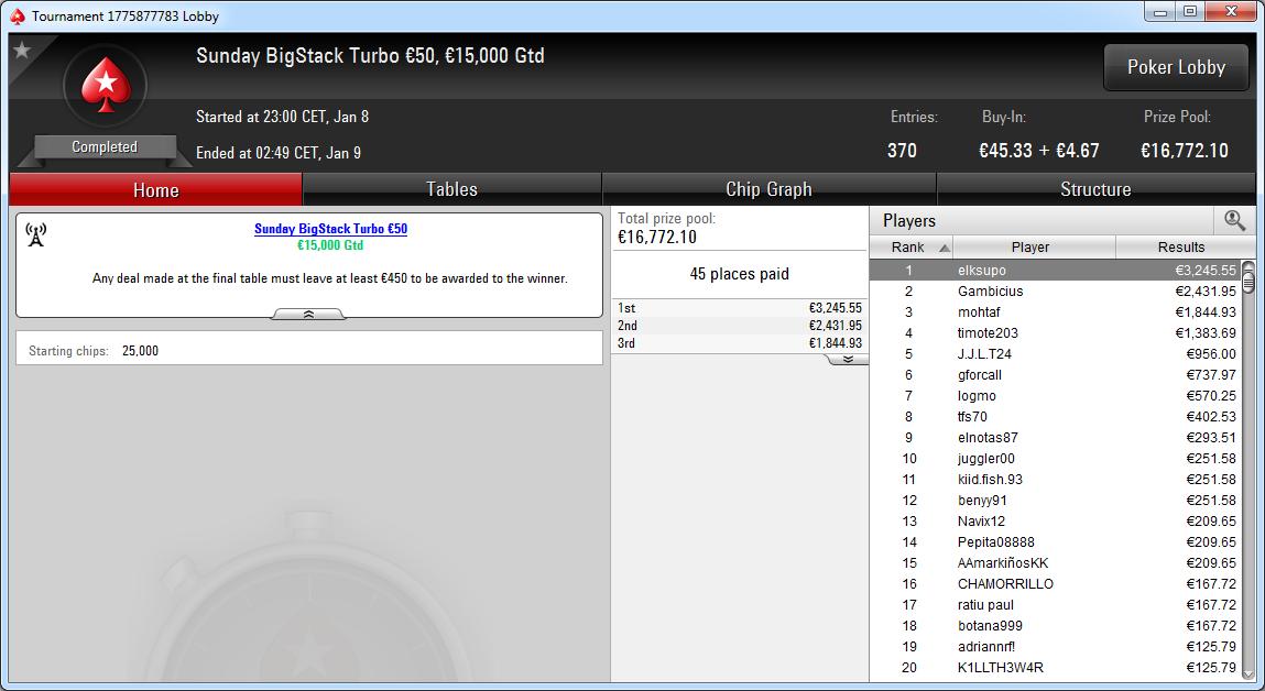 Victoria de elksupo en el Sunday Big Stack Turbo 50€ de PokerStars.es.