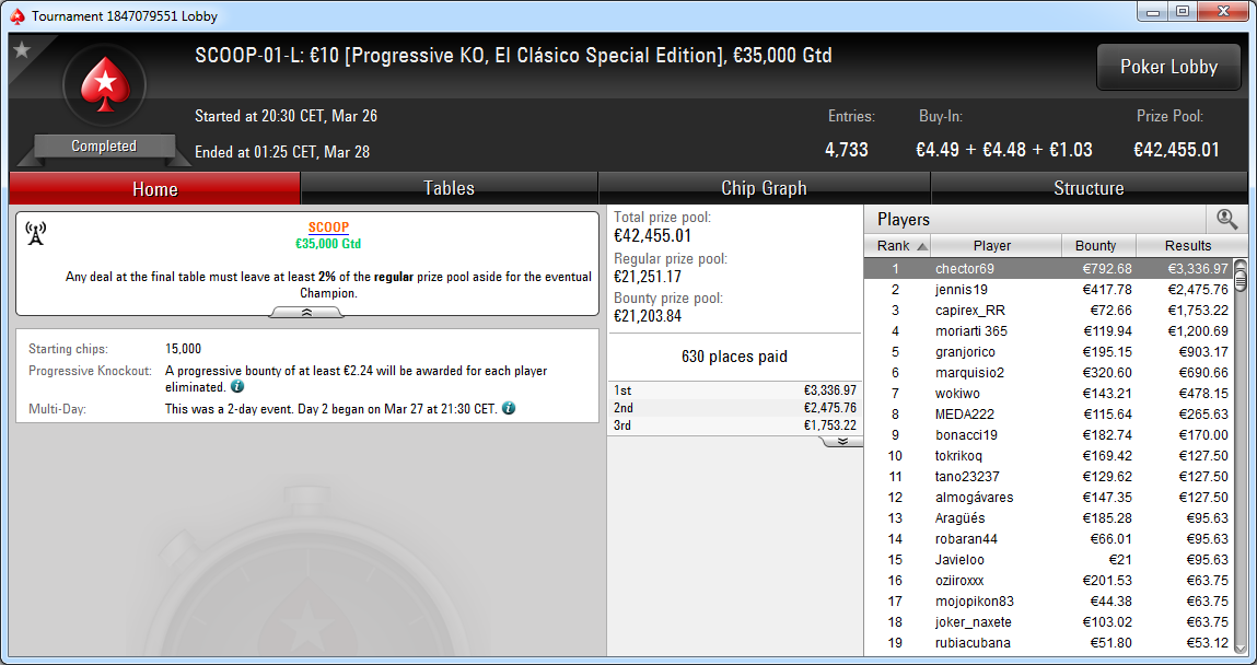 Triunfo de 'chector69' en el SCOOP-01-L El Clásico 10€ de PokerStars.es.