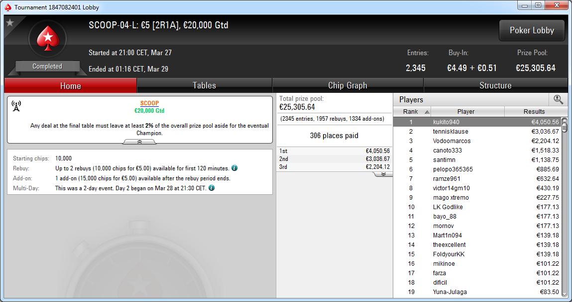 Triunfo de kukito940 en SCOOP-04-L de PokerStars.es.