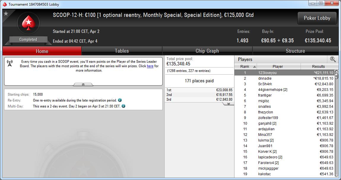 Victoria de 123loveyou en el SCOOP-12-H Monthly Special de PokerStars.es.