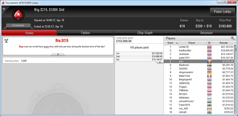 5.º lugar de zÿax en el Big 215 de PokerStars.com.