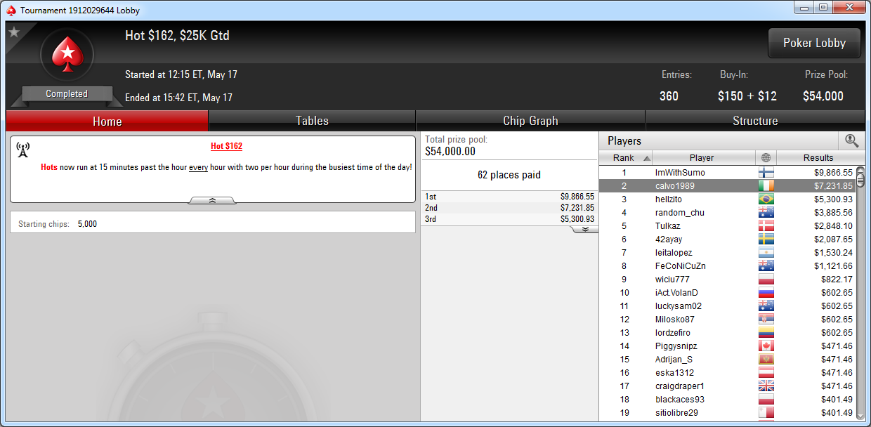 2.º lugar de Bernat Calvet en el Hot 162 de PokerStars.com.