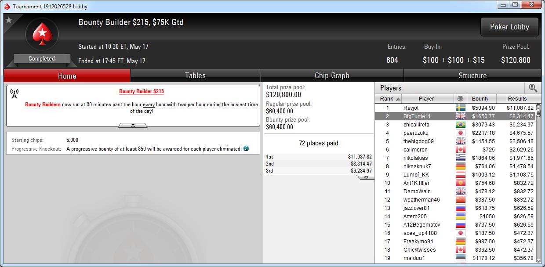 2.º lugar de BigTurtle11 en el BB 215 de PokerStars.com.