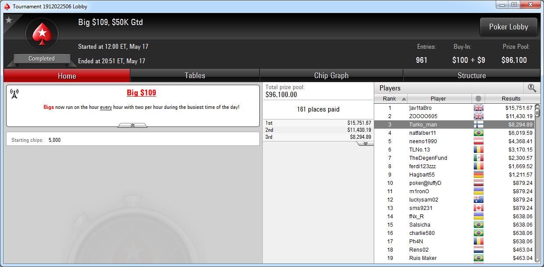 3.º puesto de Turko_man en el Big 109 de PokerStars.com.