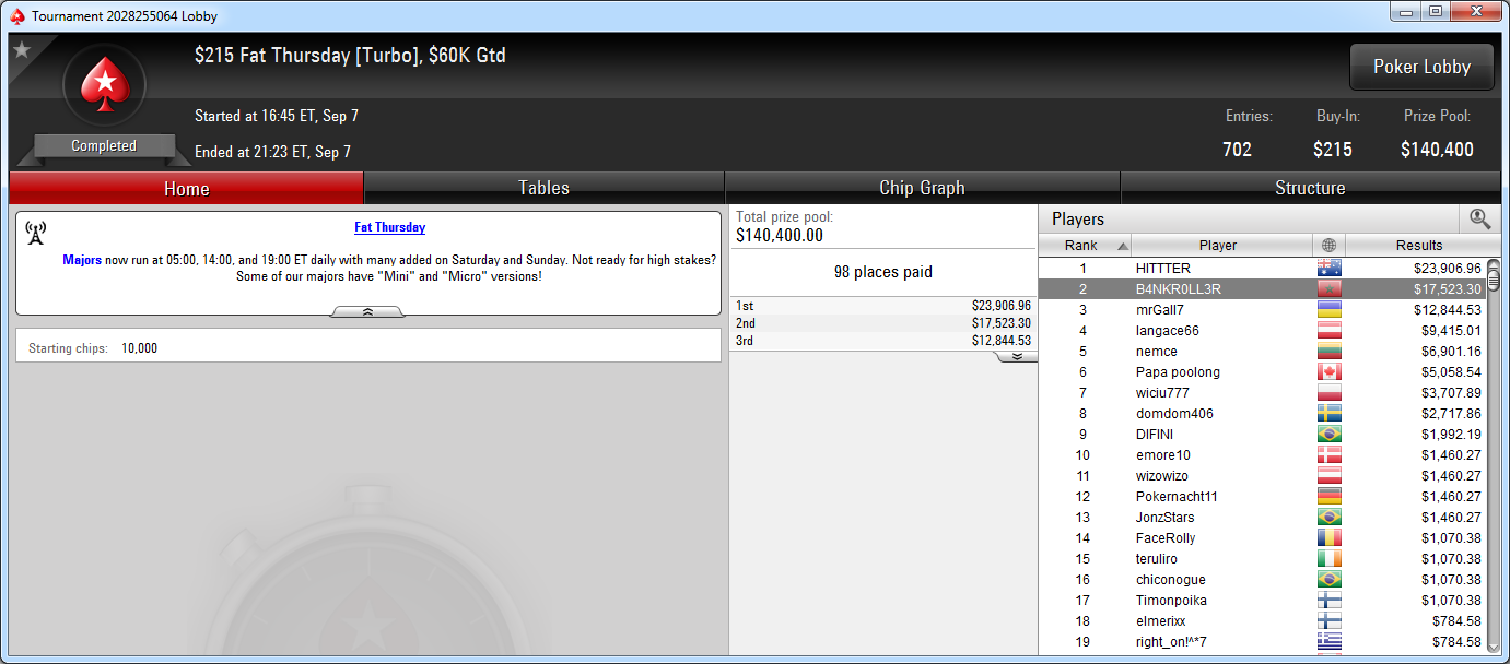 2.º lugar de Juanki Vecino en el Fat Thursday de PokerStars.com.