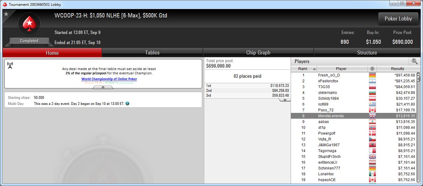8.º puesto de Óscar Serradell en el WCOOP-23-H de PokerStars.com.