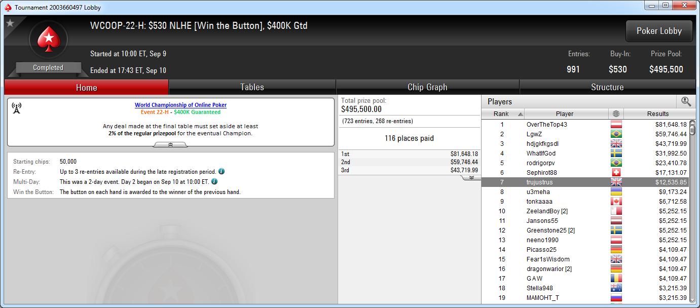 7.º puesto de Sergio Cabrera en el WCOOP-22-H de PokerStars.com.