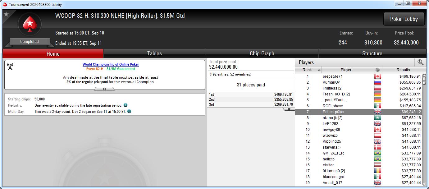 7.º puesto de Andrés Artiñano en el WCOOP-82-H: High Roller de PokerStars.com.
