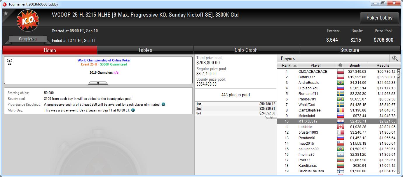 10.º lugar de M1TX3L3TY en el WCOOP-25-H de PokerStars.com.