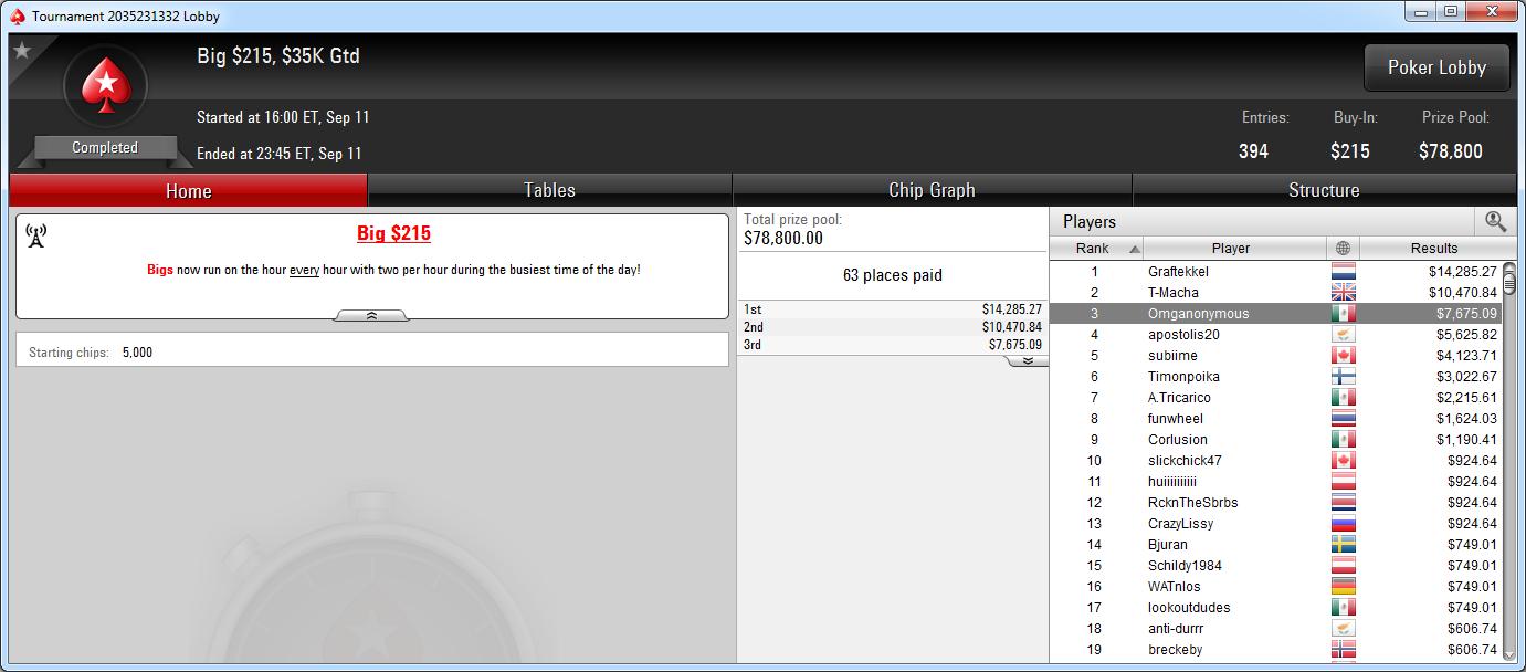 3.º lugar de Omganonymous en el Big 215 de PokerStars.com.